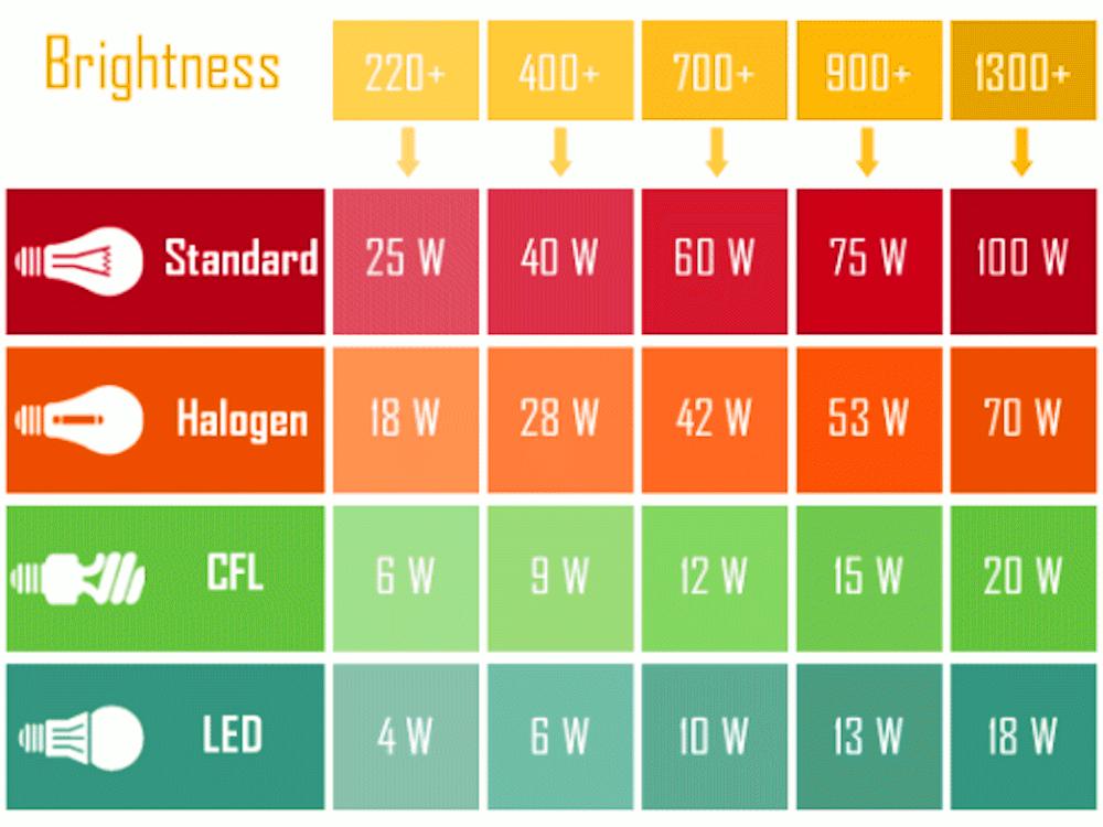 Tabel Konversi nilai lampu pada Aquascape